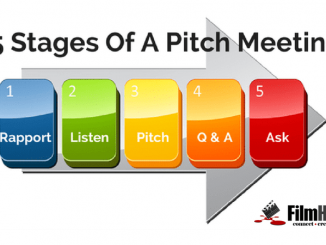 Pitch Meeting Structure FilmHubATL